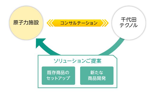 原子力事業図