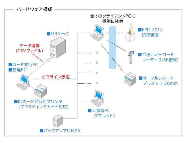ハードウェア構成図