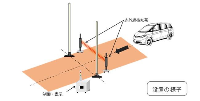原子力事故時の緊急防護措置におけるOIL4準拠
