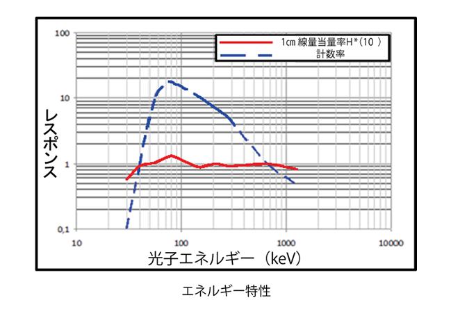 広範囲線量率サーベイメータ PRD-ERJの特性(1)