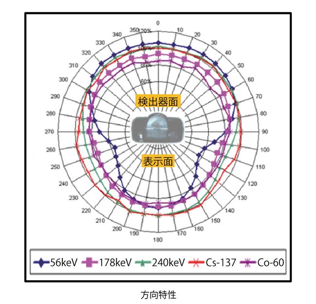 広範囲線量率サーベイメータ PRD-ERJの特性(2)