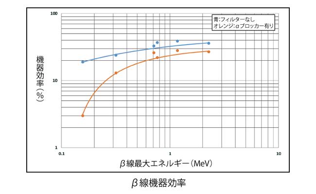 表面汚染GMサーベイメータ B20Jの特性