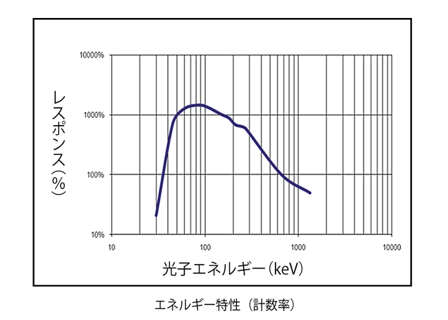 スペクトロサーベイメータ SPRDJの特性(1)