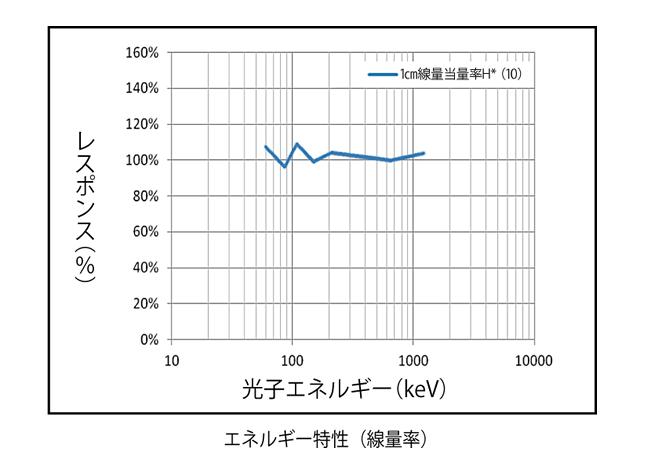 スペクトロサーベイメータ SPRDJの特性(2)
